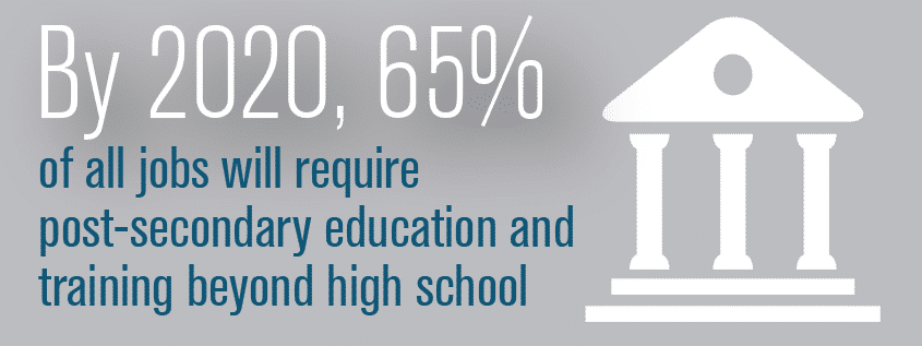 By 2020 65% of jobs will require education beyond high school