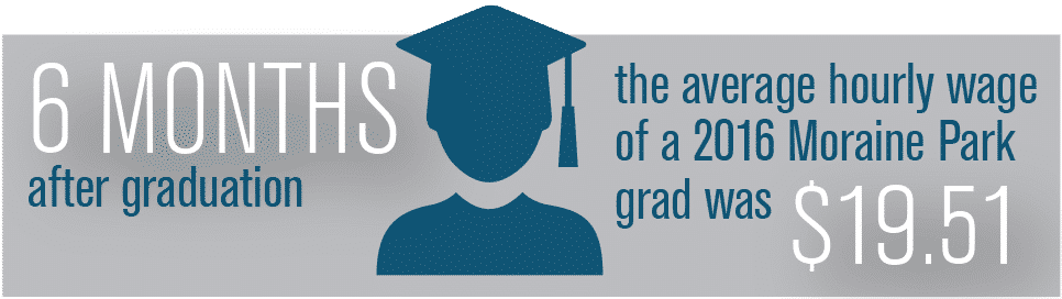 6 months after graduation, the avergage hourly wage of an mptc graduate was $19.51